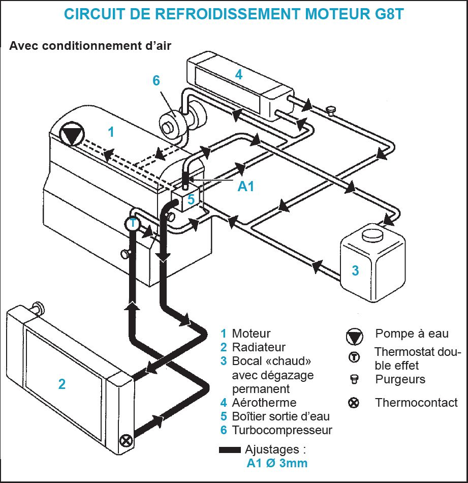 pin circuit de refroidissement thermostat pompe eau on pinterest